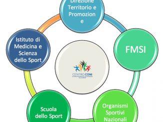 Progetto Centro Coni